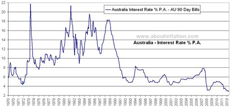 Interest Rate Australia - About Inflation