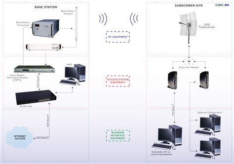 Broadband Wireless & LTE Systems Broadband Systems | Cable AML
