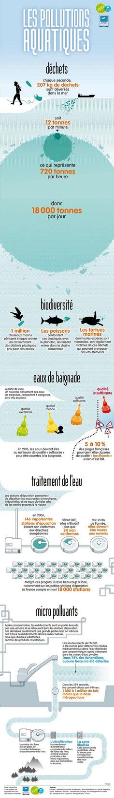 54 Best Eau images   Teaching french, Ap french, French