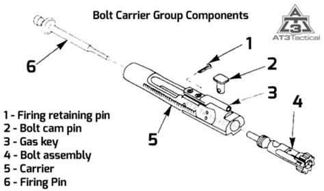 Best AR15 Bolt Carrier Groups | AR 15 Accessories | AT3